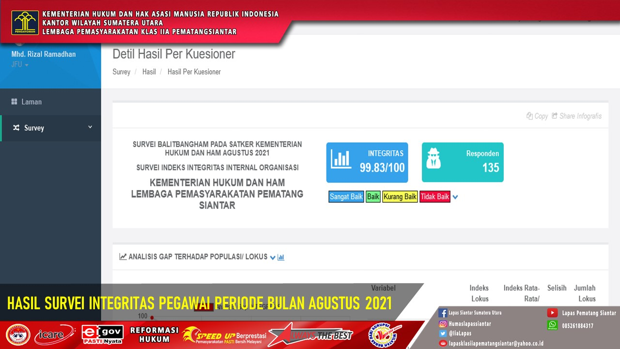 Hasil Survei IPK-IKM dan Hasil Survei Integritas Periode AGUSTUS  2021